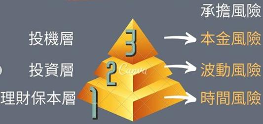理財金字塔